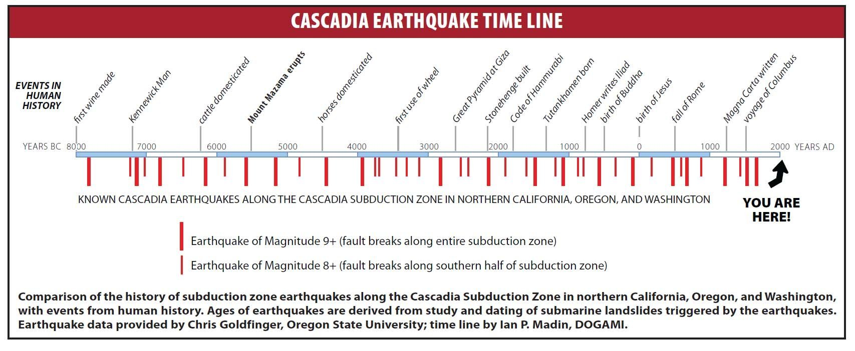 plotting earthquakes Largest earthquakes, significant events, lists and maps by magnitude, by year, or by location special earthquakes, earthquake sequences, and fault zones compilations of information about significant earthquakes, swarms or sequences, and fault zones of interest.