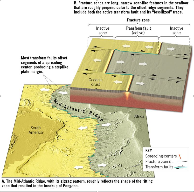 right lateral strike slip fault the mendocino and san andreas faults ...