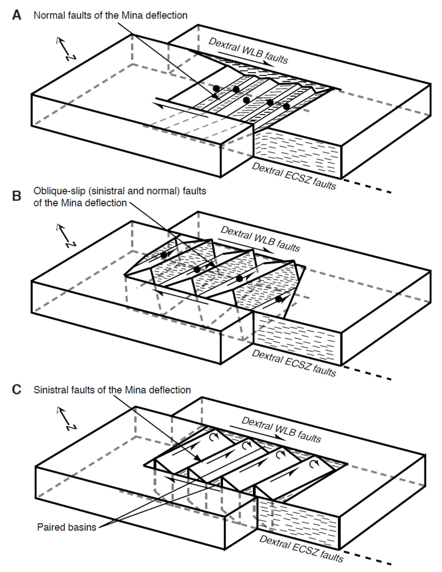 Normal Faults Diagrams About Good 1st Wiring Diagram Block Geology Earthquake Report Nevada Jay Patton Online Fault
