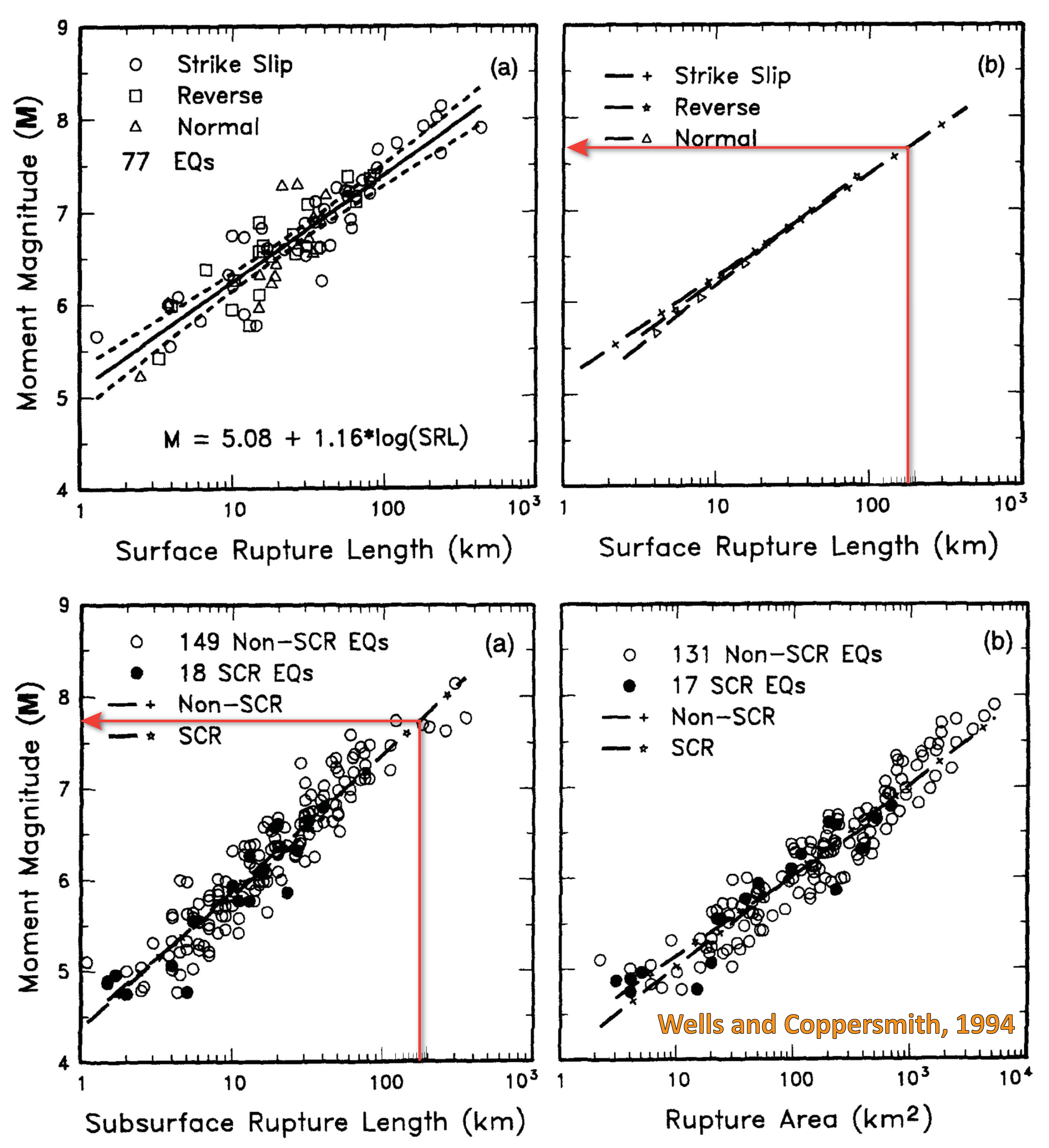 Jay Patton Online The Center Body And Range Of Technically Simple Free Diagram Galleryhipcom Hippest Galleries Figure 9 A Regression Surface Rupture Length On Magnitude M Line Shown For All Slip Type Relationship Short Dashed Indicates 95