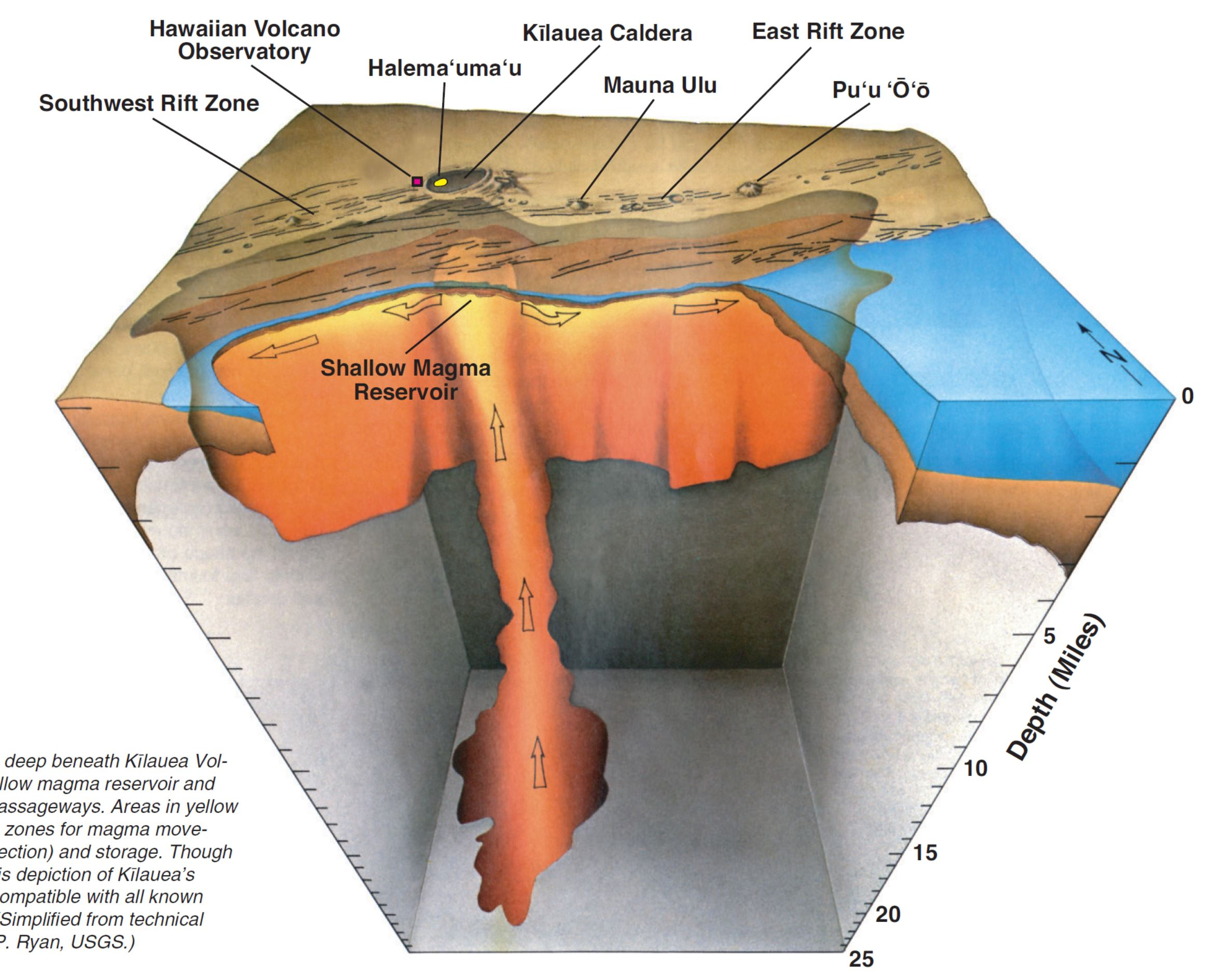 Jay Patton Online The Center Body And Range Of Technically Schematic Cutaway Showing Slide Cycle Case Ejection Cut Away View Looking Deep Beneath Klauea Volcano Shallow Magma Reservoir Principal Passageways Areas In Yellow Are Most