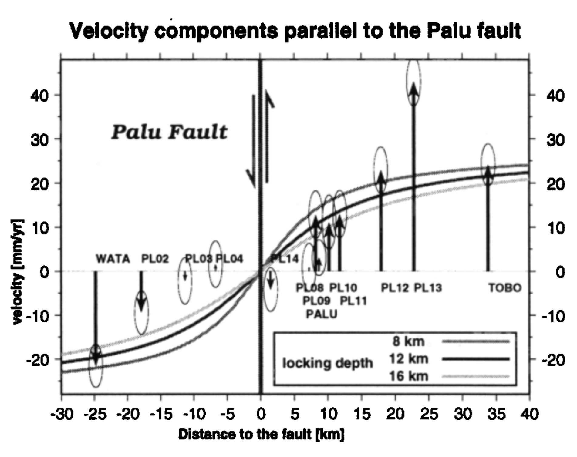 Jay Patton Online The Center Body And Range Of Technically 1974 International 1700 Wiring Diagram Transect Station Velocity Components Parallel To Fault With Co Seismic Deformation Due Jan 1996 Earthquake Removed