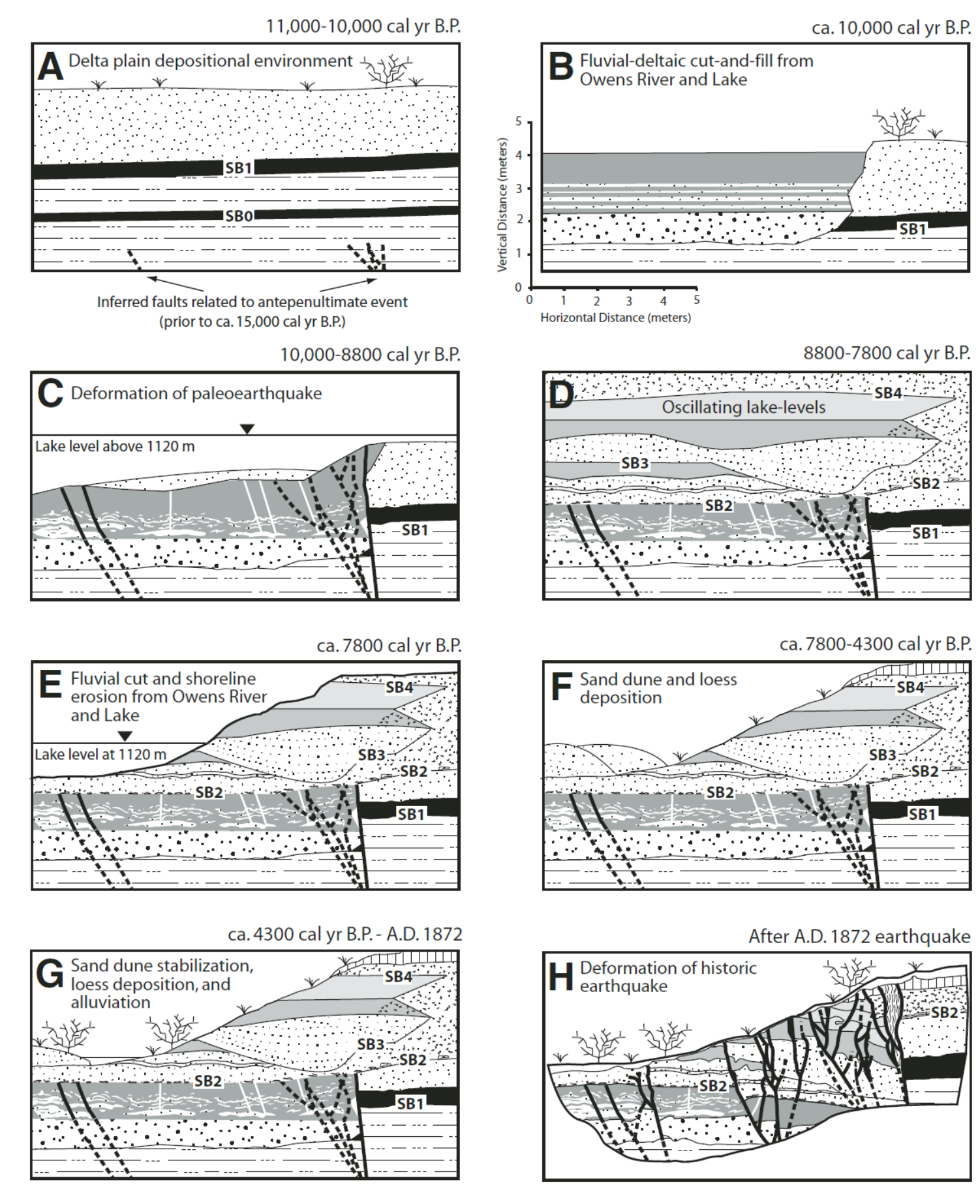 Earthquake Report: Ridgecrest Update #3 Literature Review | Jay